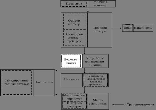 Рисунок 5 - Схема маршрутной
